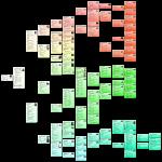 Ancestor Chart Liliana DelVecchio